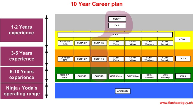 Write Yourself a 10-Year Plan
